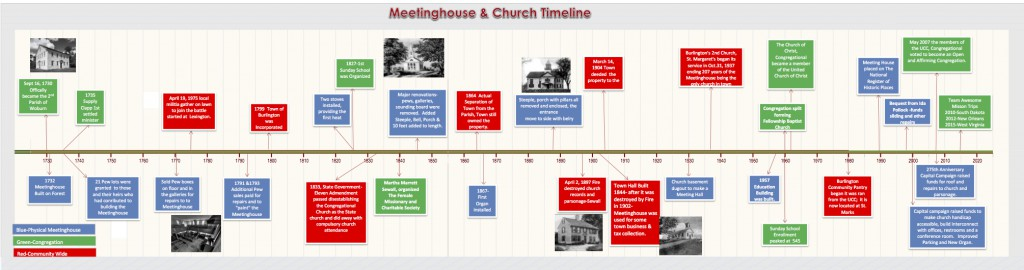 Burlington, Massachusetts United Church of Christ, Congregational Timeline